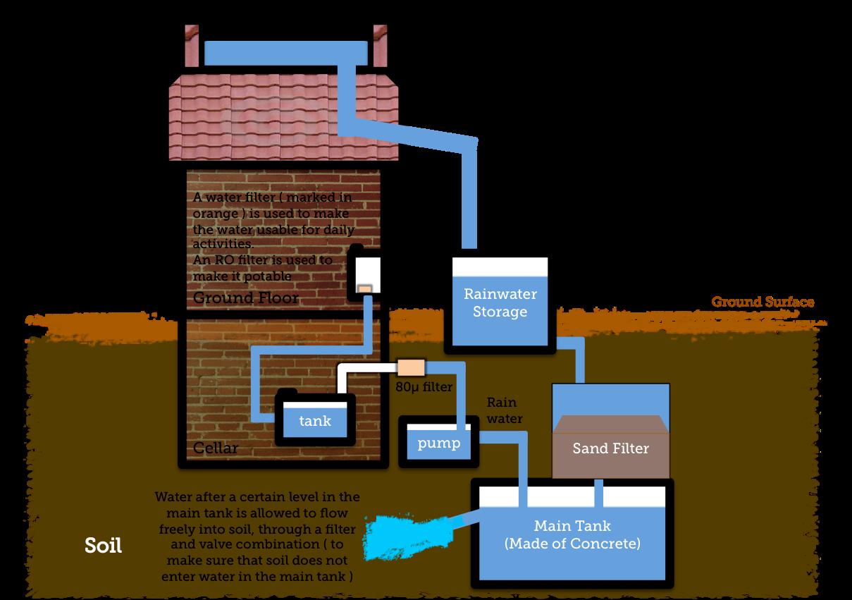 Rainwater Harvesting Systems for Households